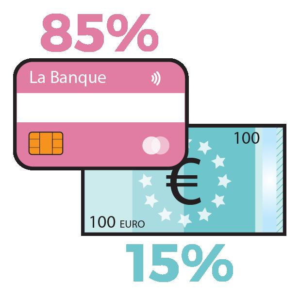 85% van de nederlanders gebruikt contant geld